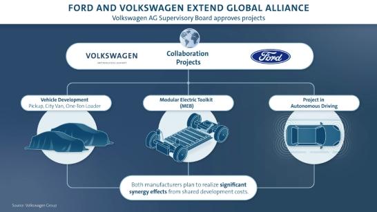 Milstolpe i alliansen mellan VW och Ford